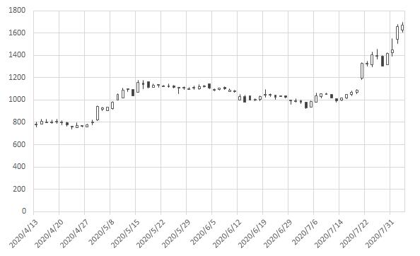 クルーズの株価推移