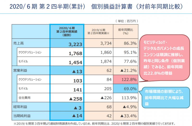 スマートバリューの2020年上期の業態別損益